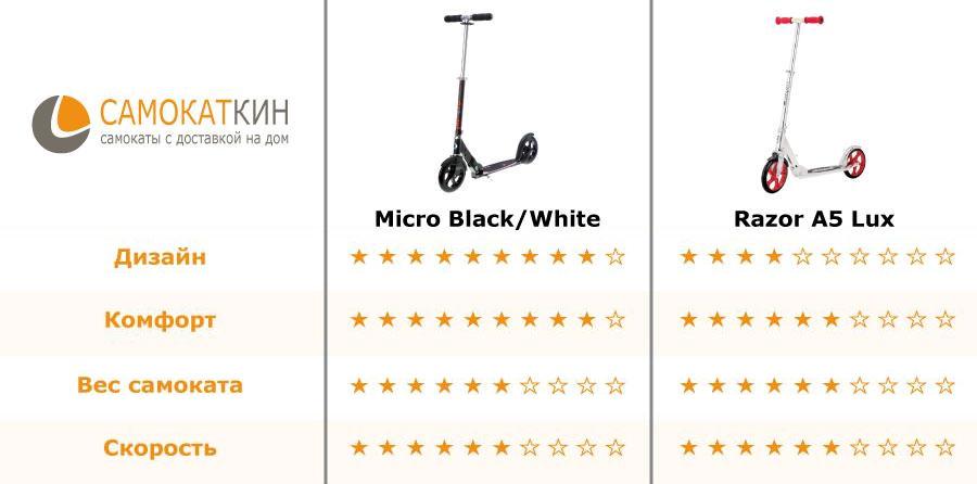 Сравнение Micro Black и Razor A5 Lux